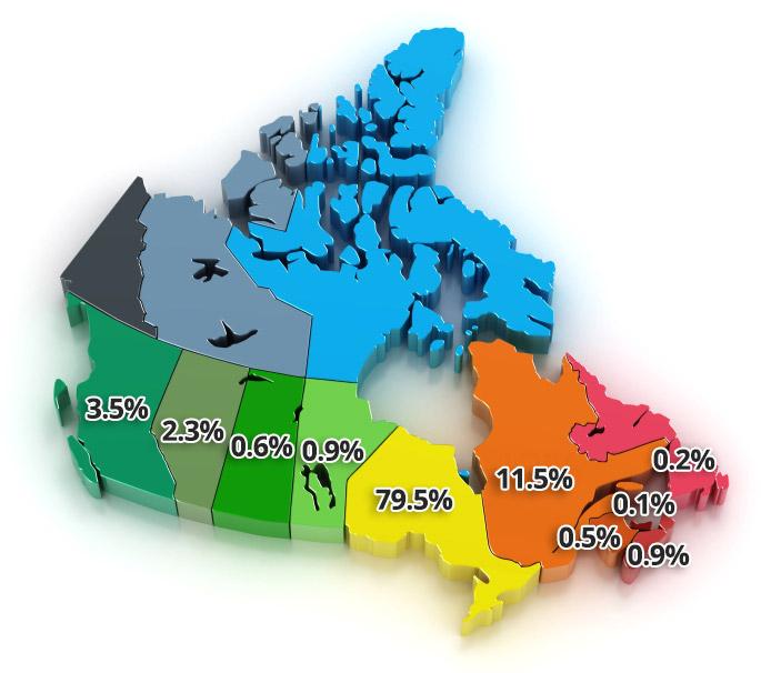 Distribution Canada